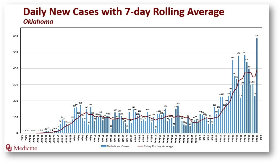 7-day rolling average chart showing an increase in daily cases